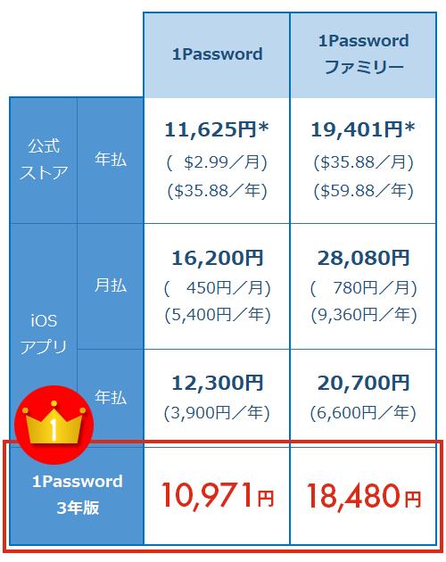 1password 価格表