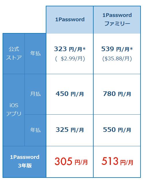 1password 価格表 月額換算